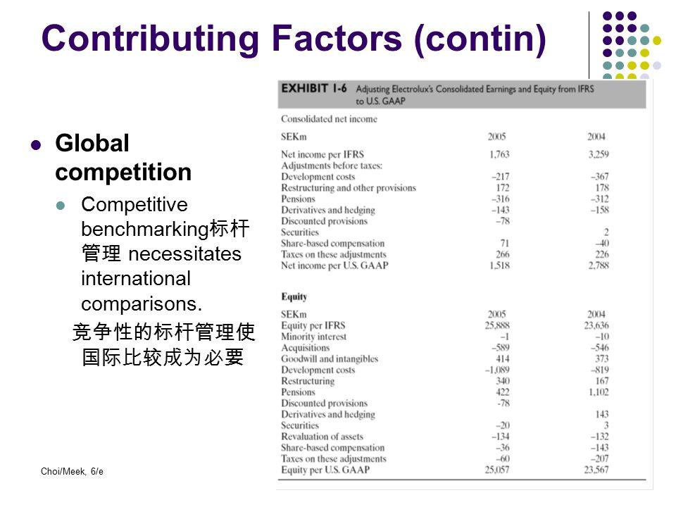 Contributing Factors (contin)