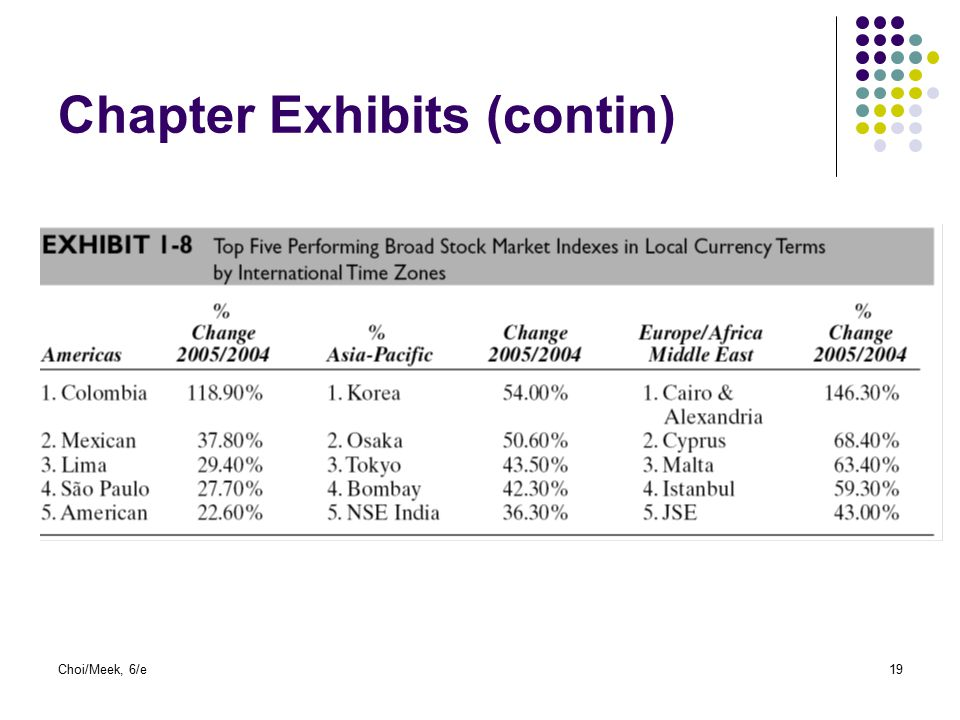 Chapter Exhibits (contin)