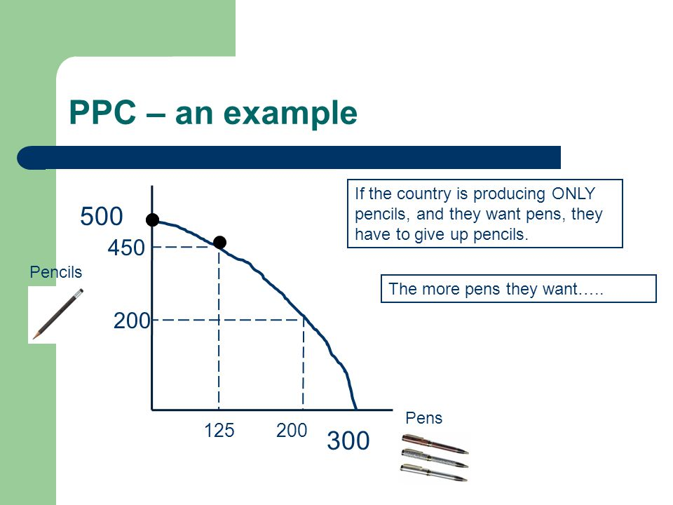 PPC – an example If the country is producing ONLY pencils, and they want pens, they have to give up pencils.