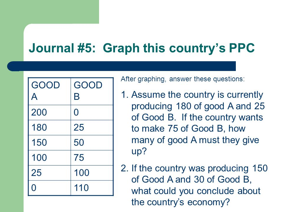 Journal #5: Graph this country's PPC