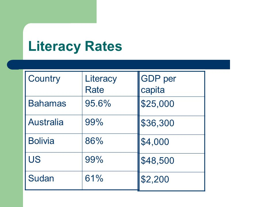 Literacy Rates Country Literacy Rate Bahamas 95.6% Australia 99%