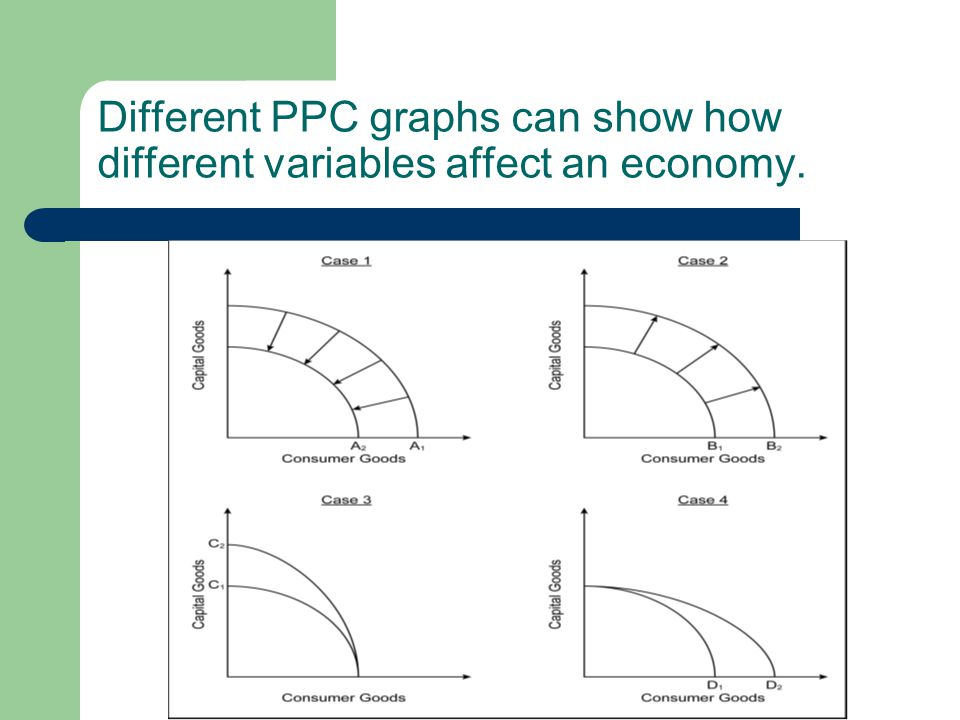 Different PPC graphs can show how different variables affect an economy.