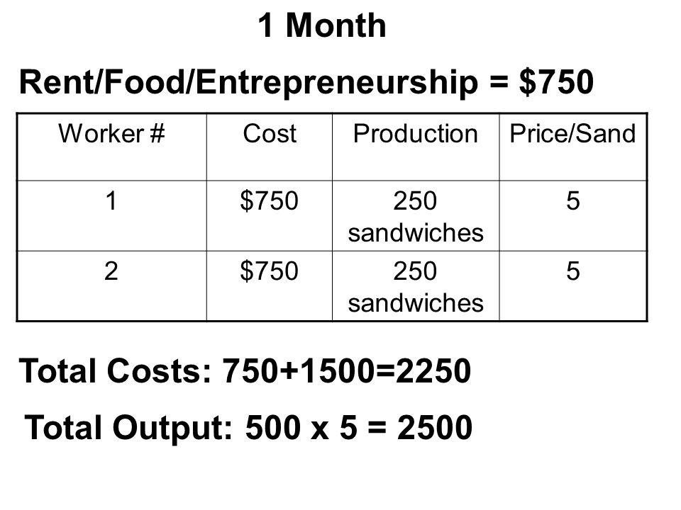 Rent/Food/Entrepreneurship = $750