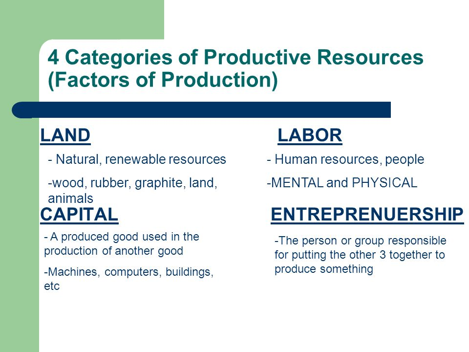 4 Categories of Productive Resources (Factors of Production)