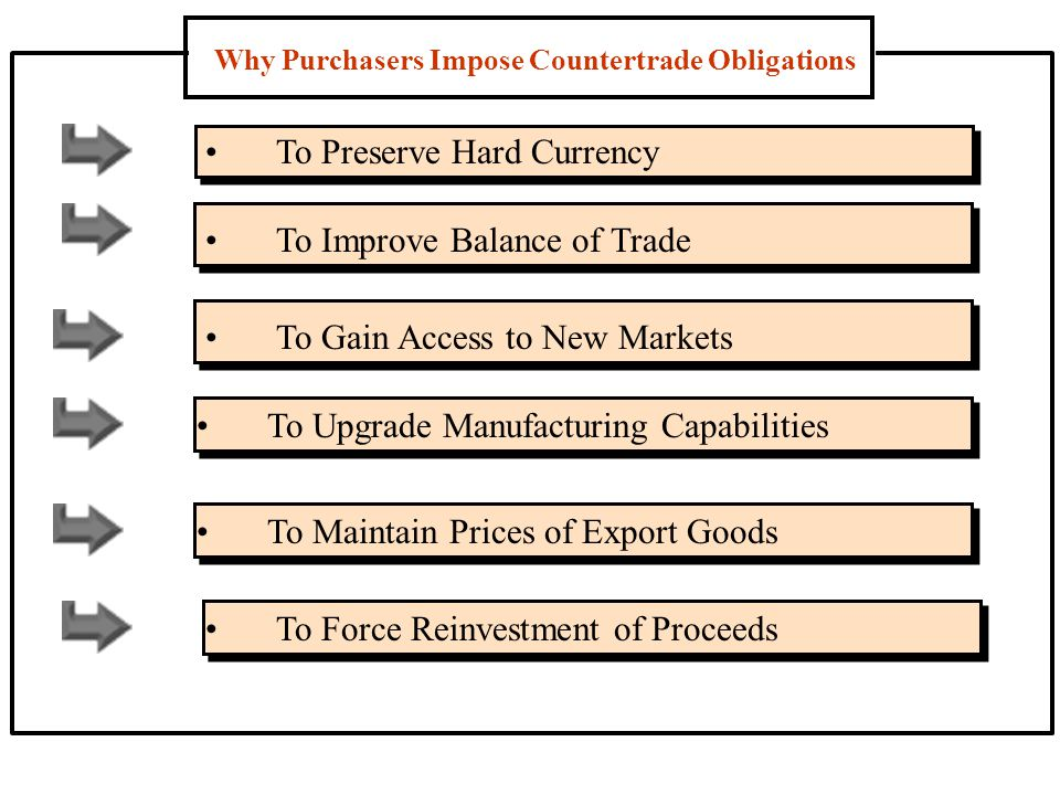 Why Purchasers Impose Countertrade Obligations