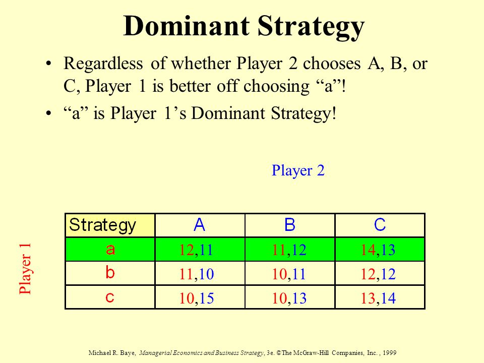 Dominant Strategy Regardless of whether Player 2 chooses A, B, or C, Player 1 is better off choosing a !