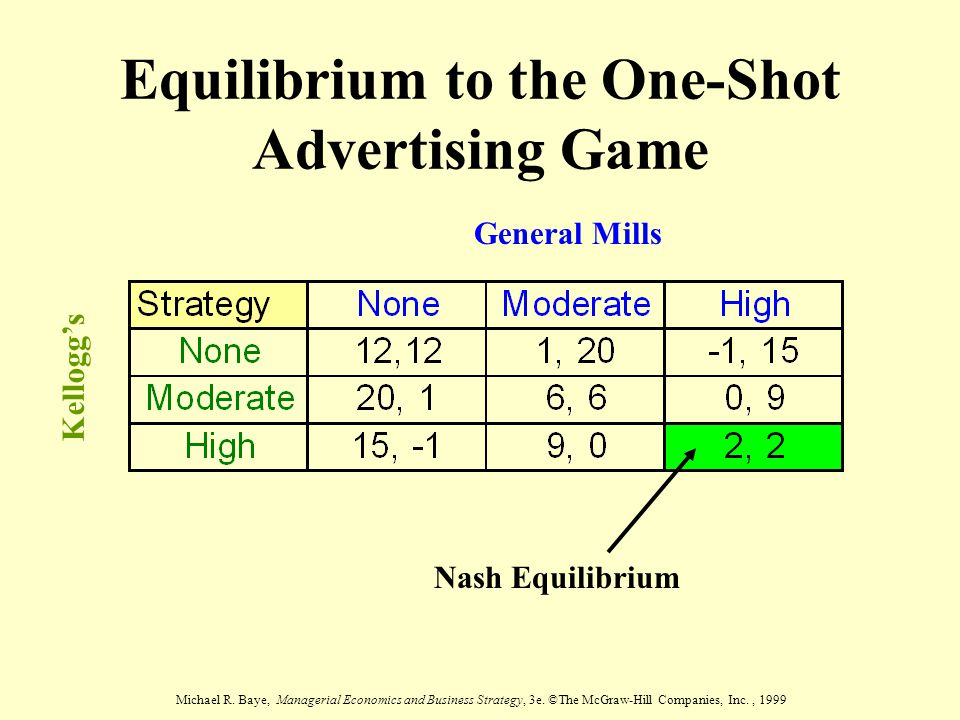 Equilibrium to the One-Shot Advertising Game