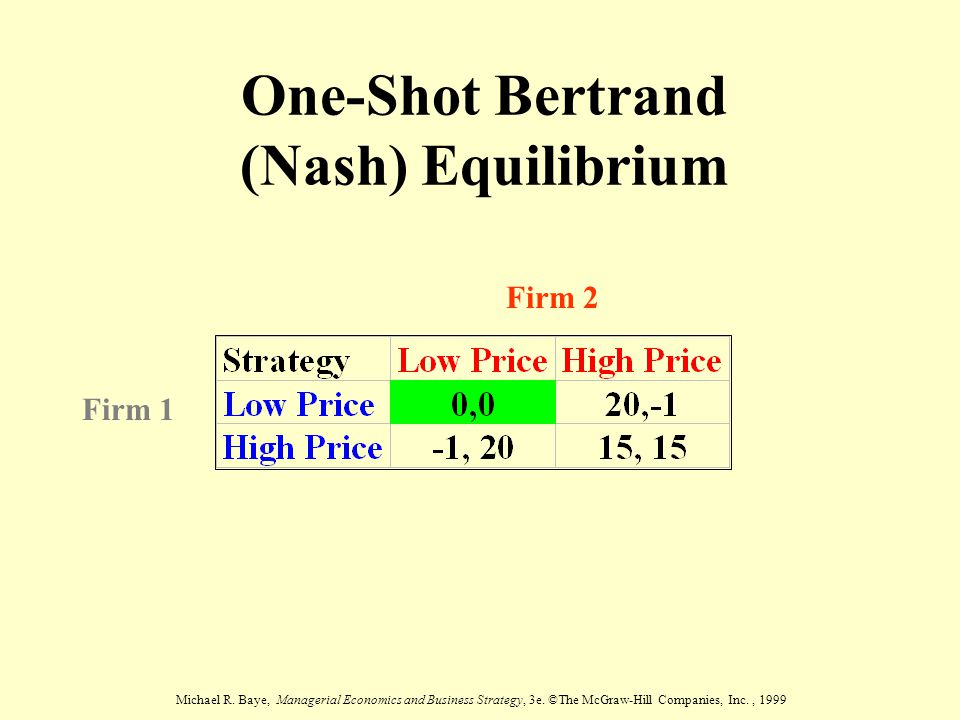 One-Shot Bertrand (Nash) Equilibrium
