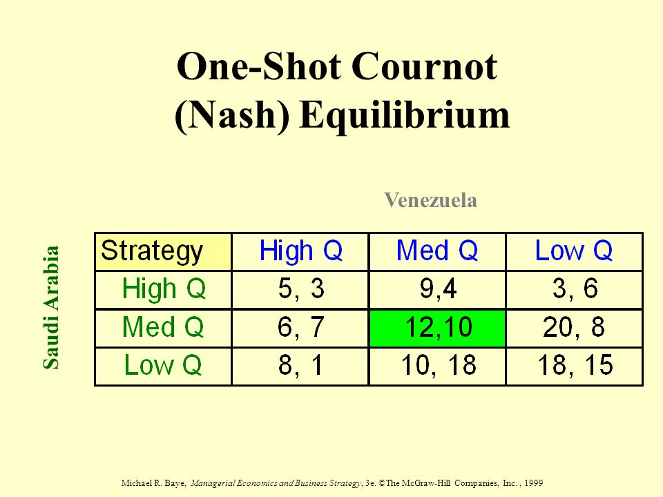 One-Shot Cournot (Nash) Equilibrium