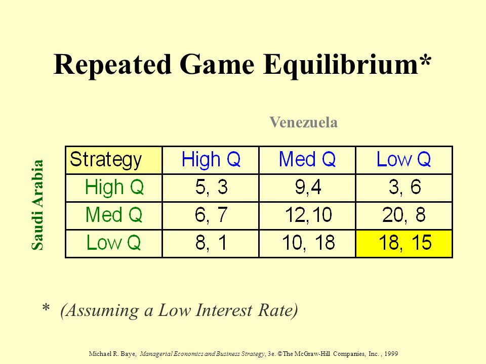 Repeated Game Equilibrium*