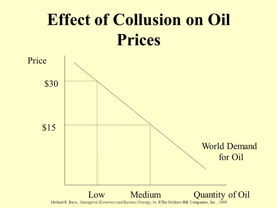 Effect of Collusion on Oil Prices