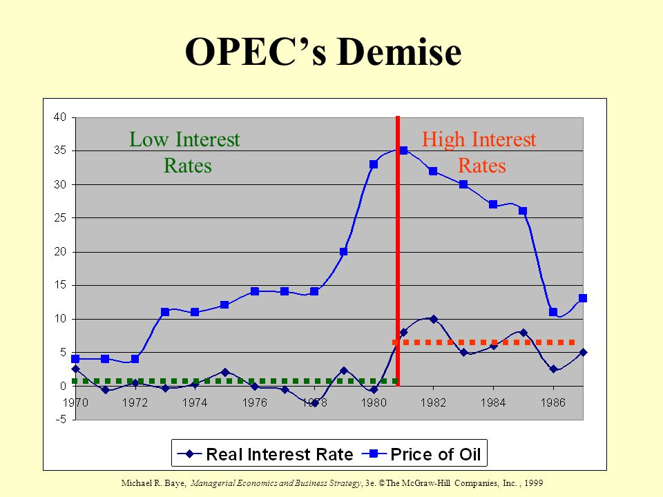 OPEC's Demise Low Interest Rates High Interest Rates