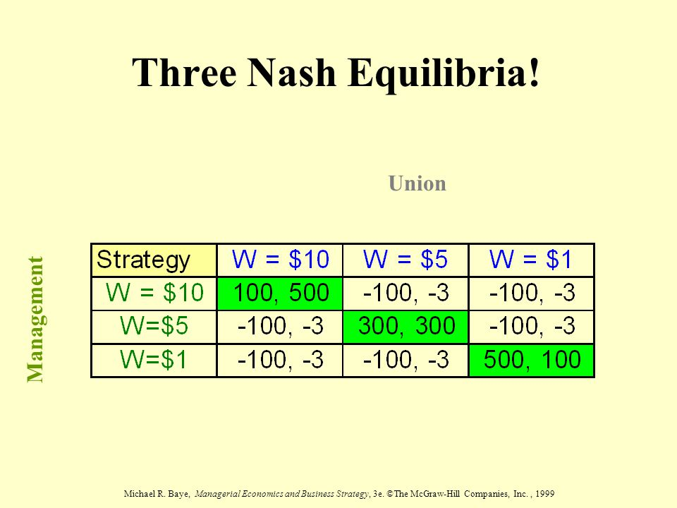 Three Nash Equilibria! Union Management