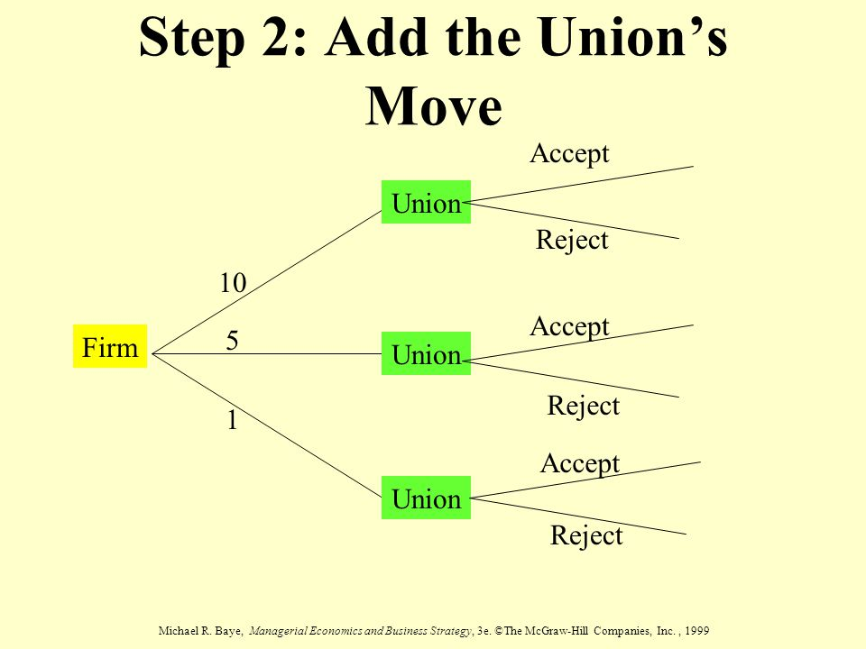 Step 2: Add the Union's Move