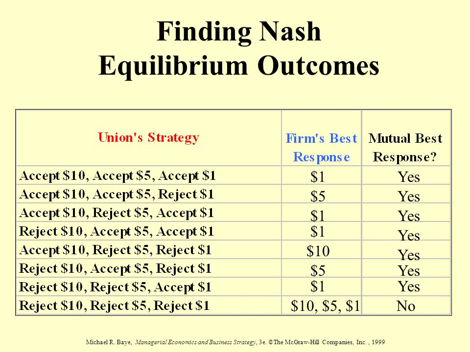 Finding Nash Equilibrium Outcomes