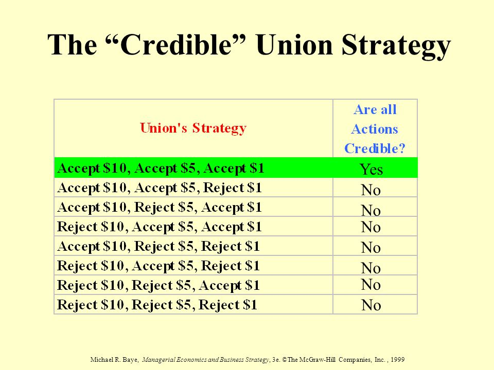 The Credible Union Strategy