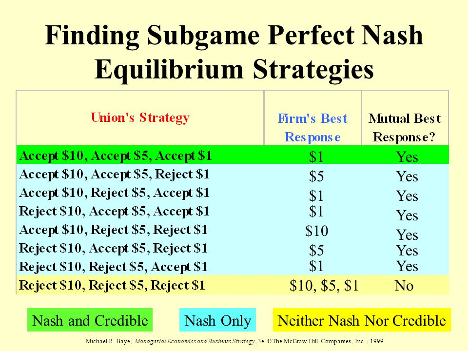 Finding Subgame Perfect Nash Equilibrium Strategies