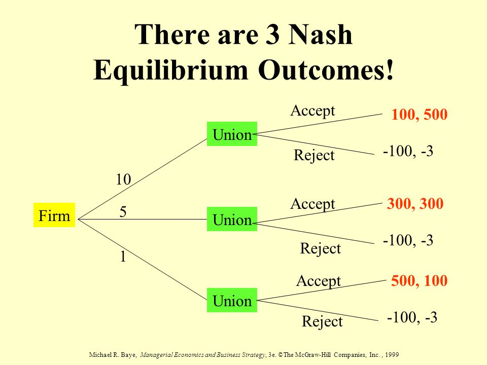 There are 3 Nash Equilibrium Outcomes!