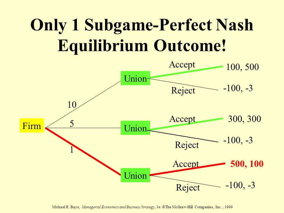 Only 1 Subgame-Perfect Nash Equilibrium Outcome!