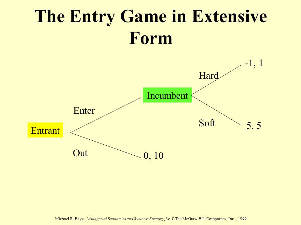 The Entry Game in Extensive Form
