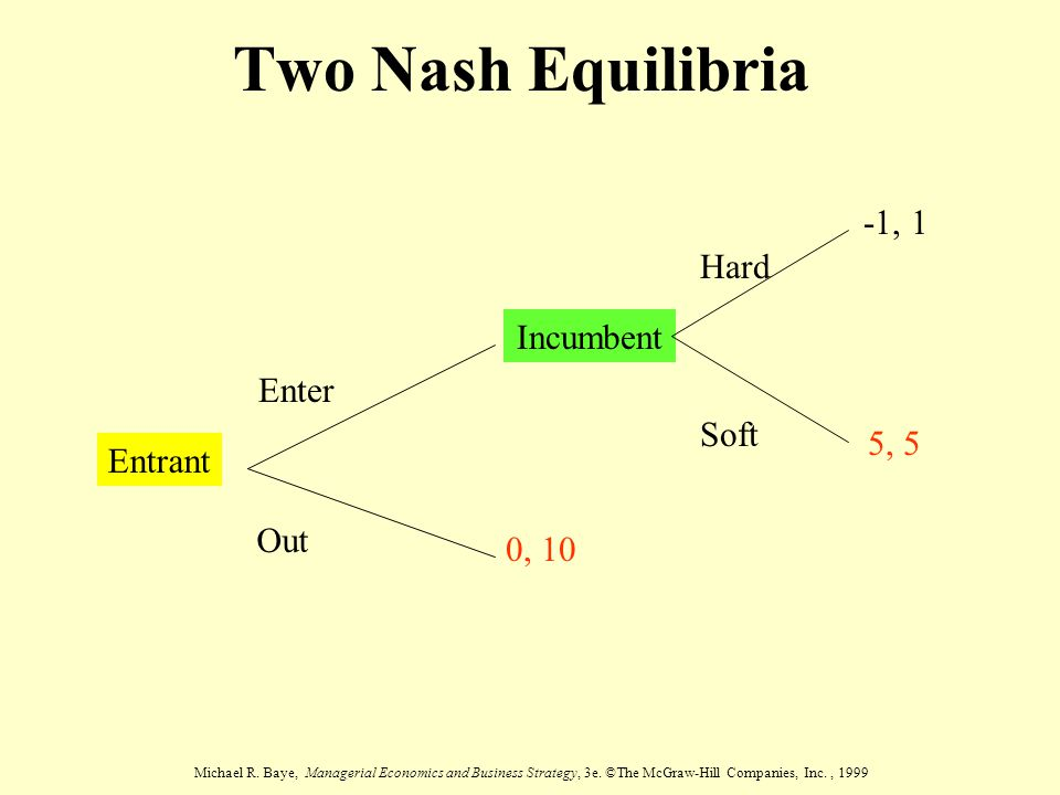 Two Nash Equilibria -1, 1 Hard Incumbent Enter Soft 5, 5 Entrant Out