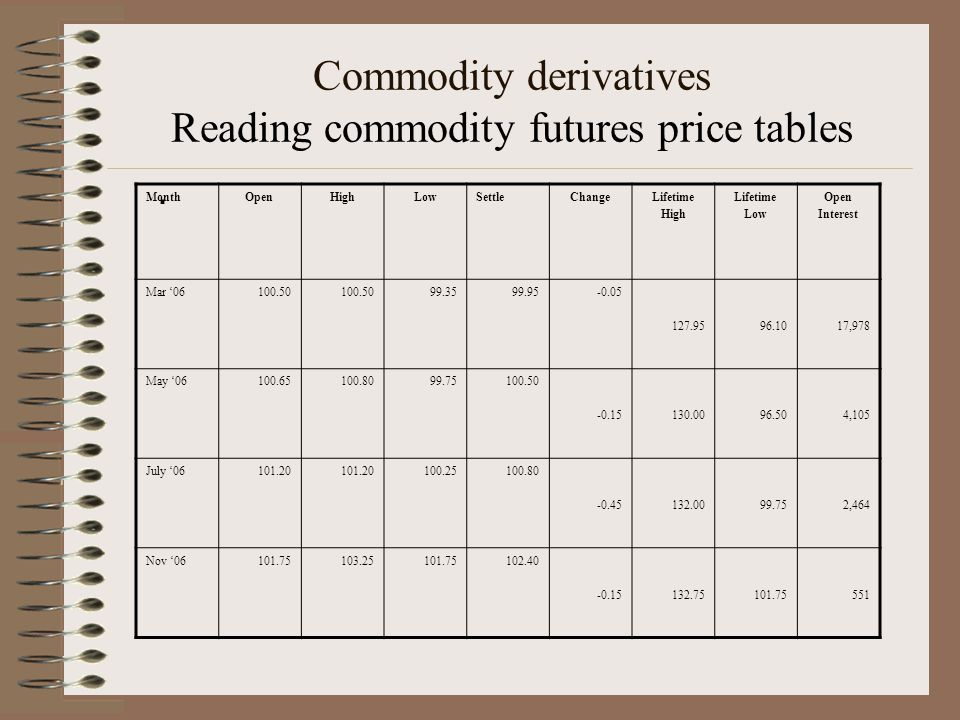Commodity derivatives Reading commodity futures price tables