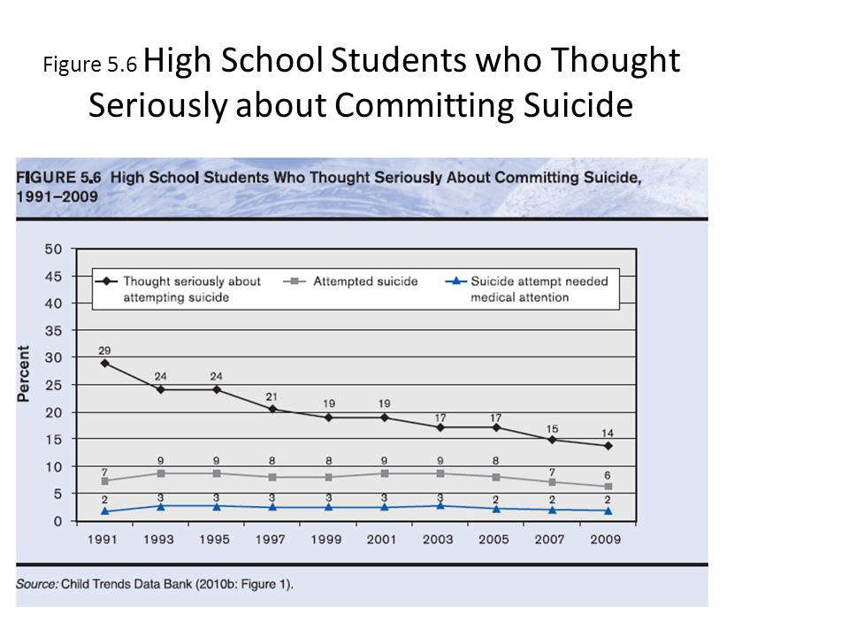 Figure 5.6 High School Students who Thought Seriously about Committing Suicide