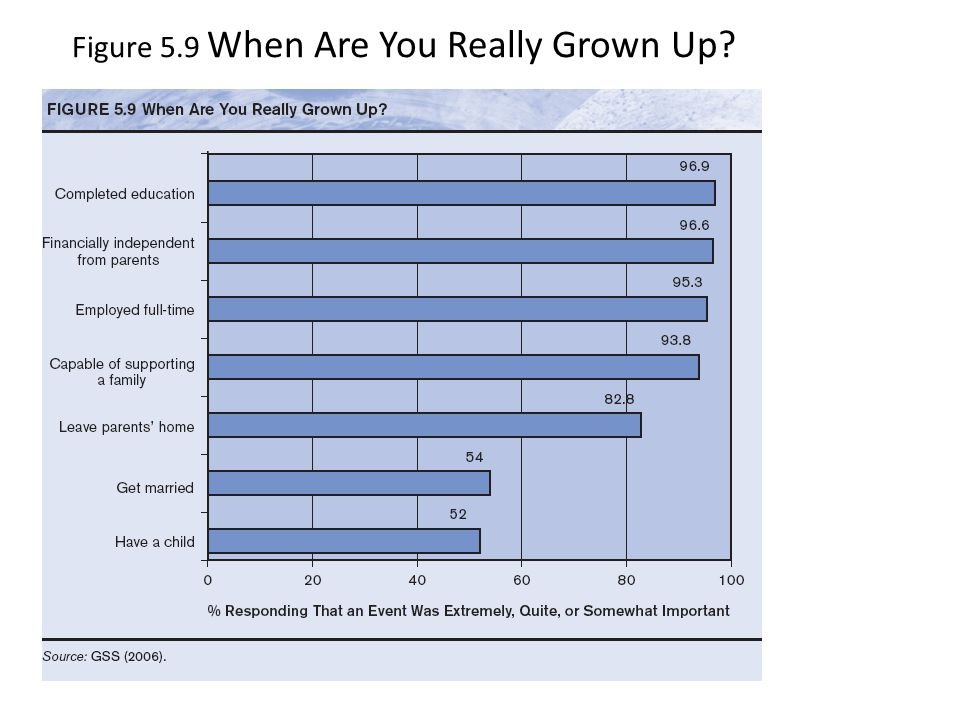 Figure 5.9 When Are You Really Grown Up