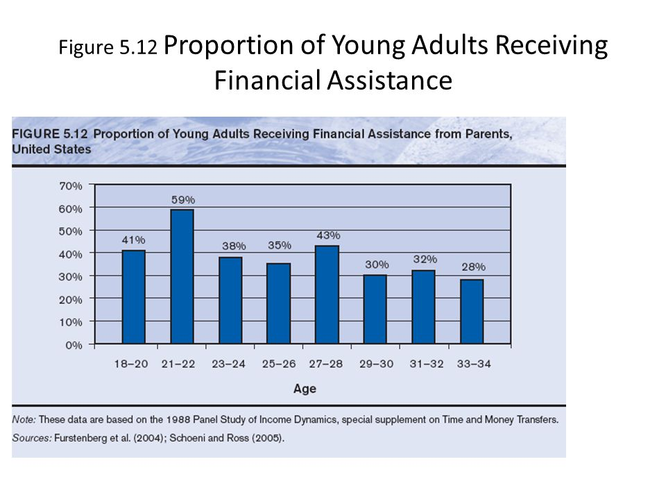 Figure 5.12 Proportion of Young Adults Receiving Financial Assistance