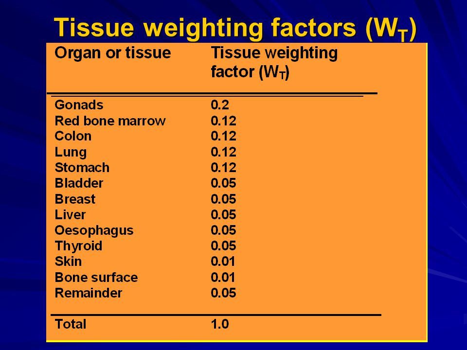 Tissue weighting factors (WT)