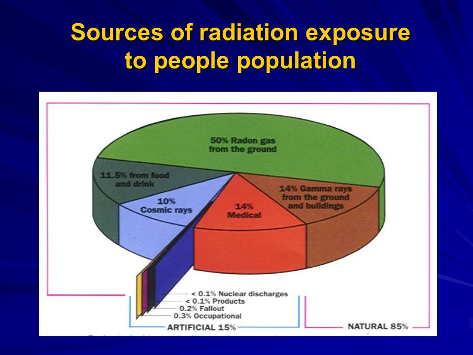 Sources of radiation exposure to people population