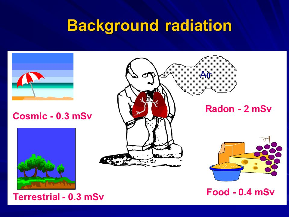 Background radiation Air Radon - 2 mSv Cosmic - 0.3 mSv Food - 0.4 mSv