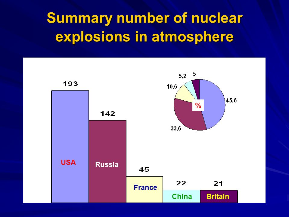 Summary number of nuclear explosions in atmosphere