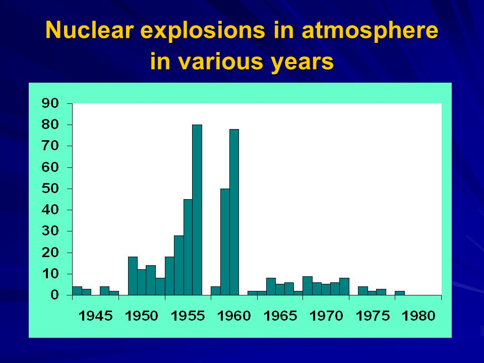 Nuclear explosions in atmosphere in various years