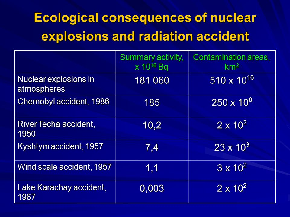 Ecological consequences of nuclear explosions and radiation accident