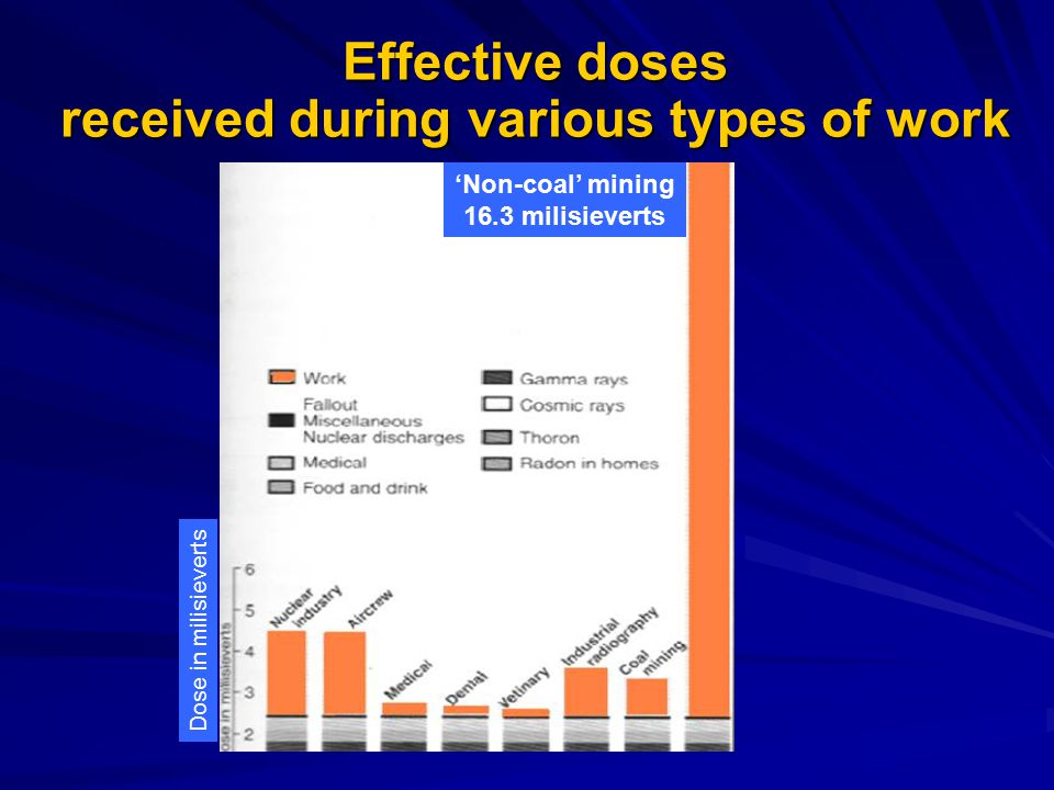 Effective doses received during various types of work