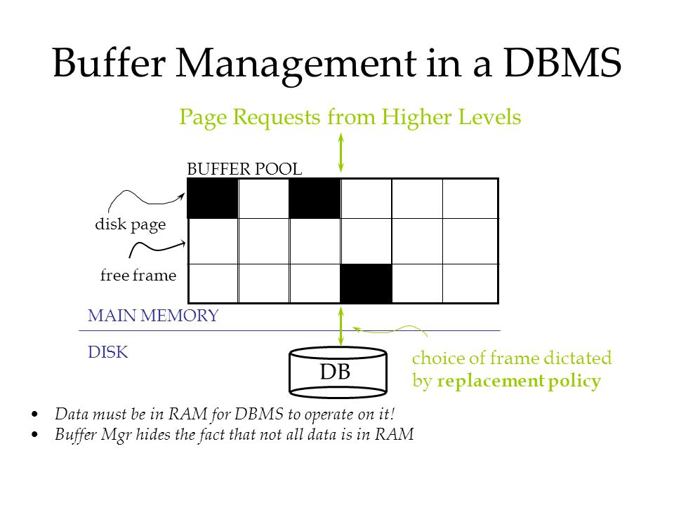 Buffer Management in a DBMS