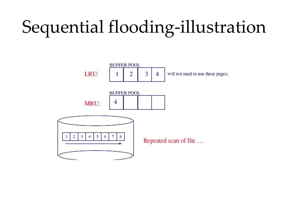 Sequential flooding-illustration