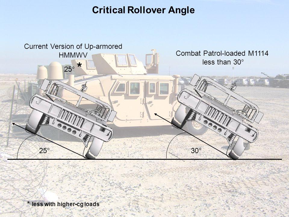 Critical Rollover Angle