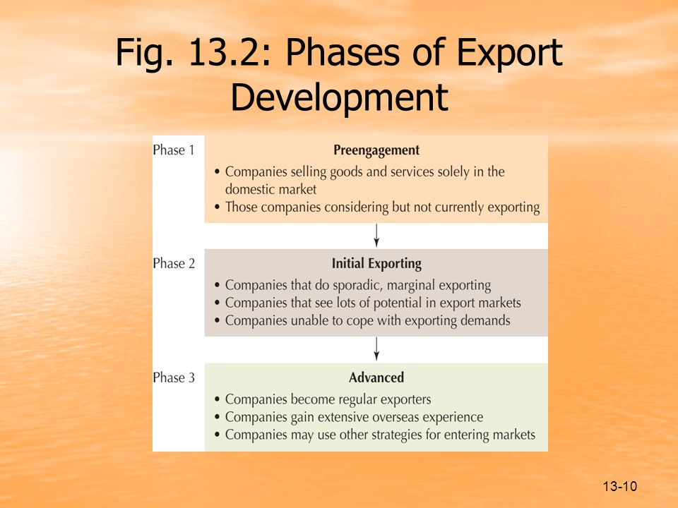 Fig. 13.2: Phases of Export Development