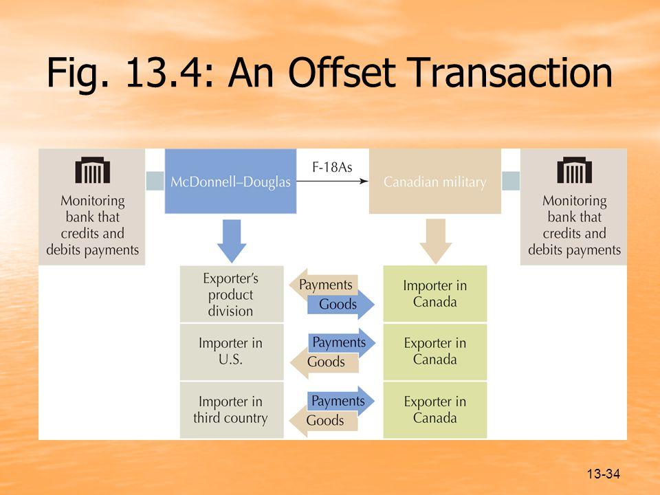 Fig. 13.4: An Offset Transaction