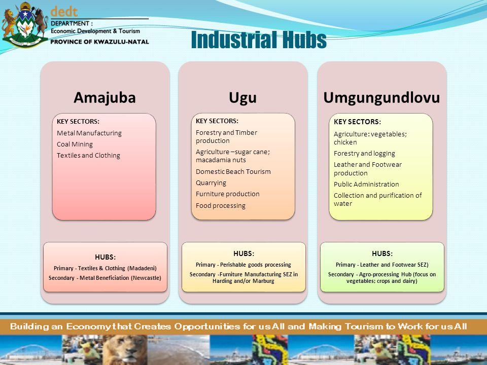Industrial Hubs Amajuba Ugu Umgungundlovu HUBS: KEY SECTORS: