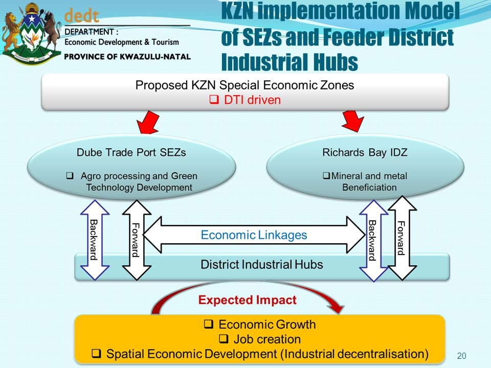 KZN implementation Model of SEZs and Feeder District Industrial Hubs
