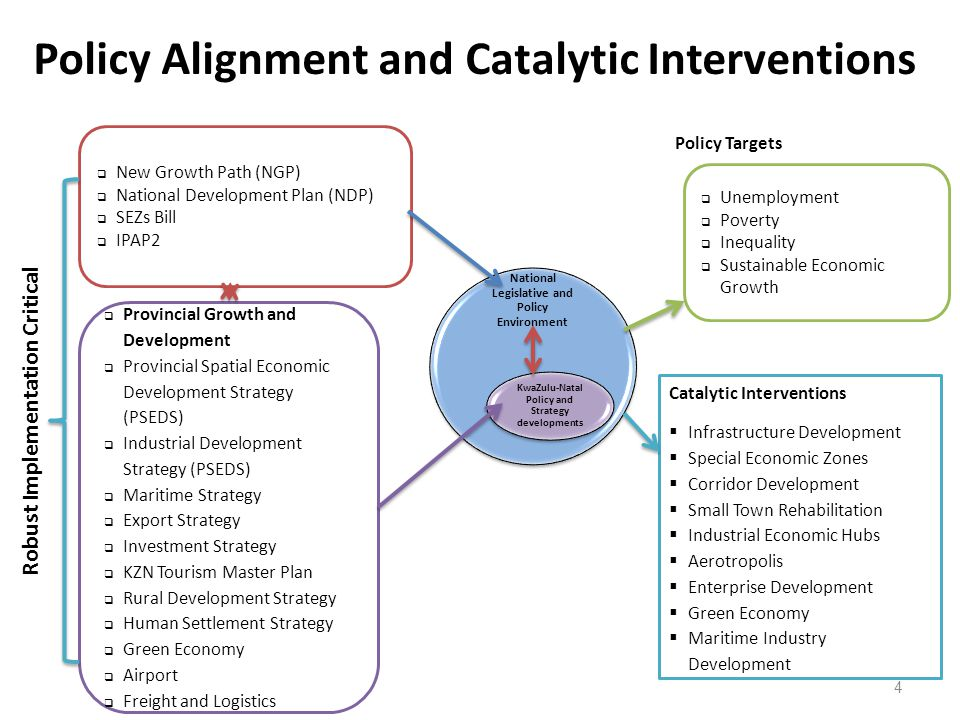 Policy Alignment and Catalytic Interventions