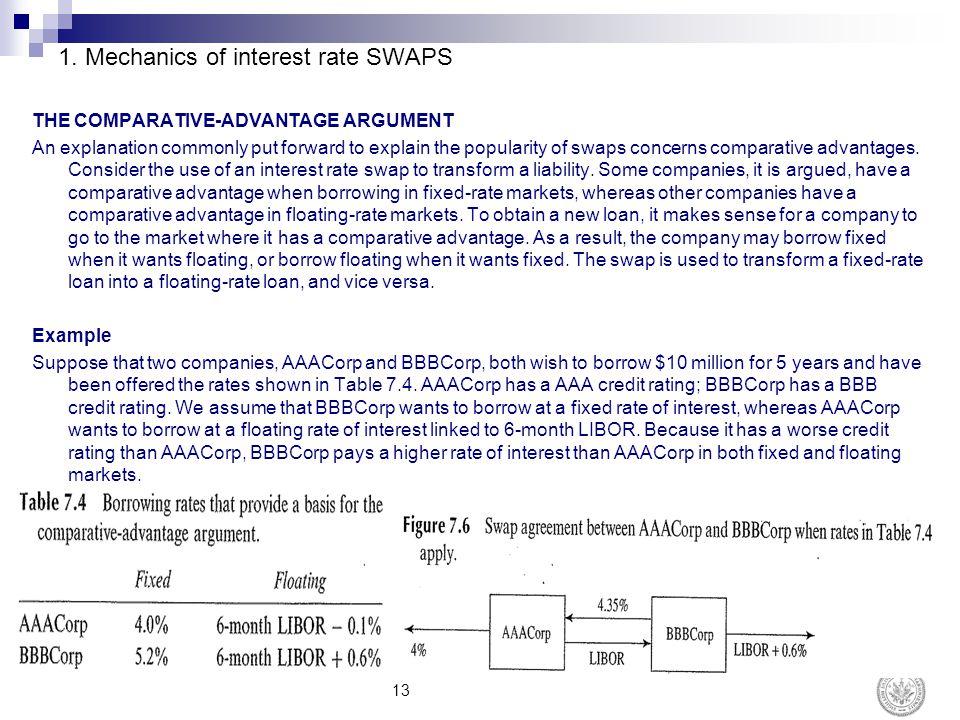 1. Mechanics of interest rate SWAPS