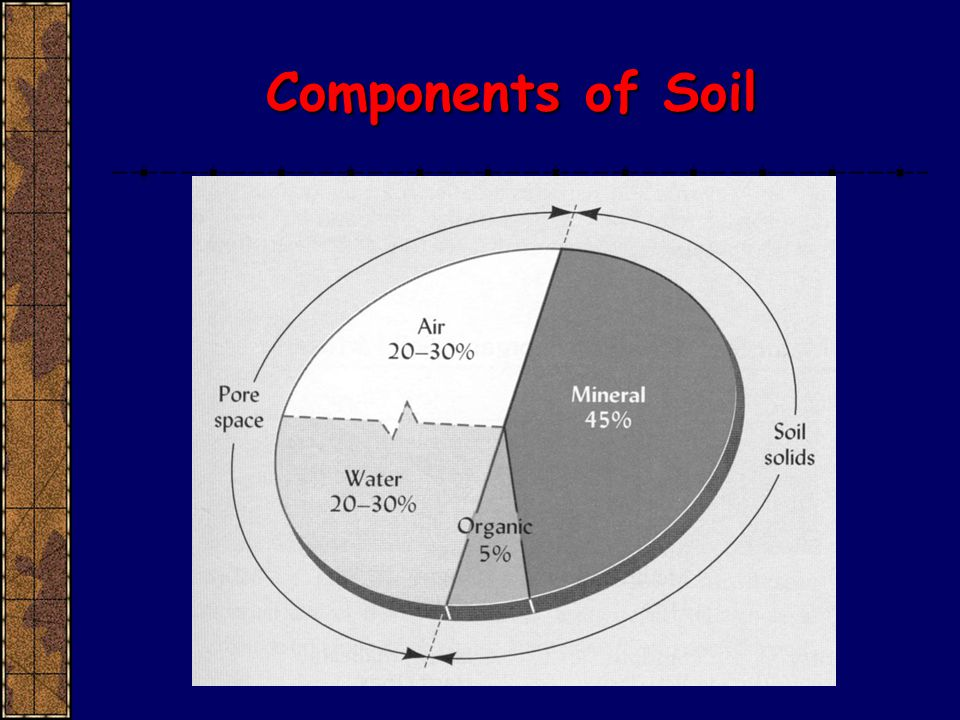 Introductory soils ppt video online download for Meaning of soil resources