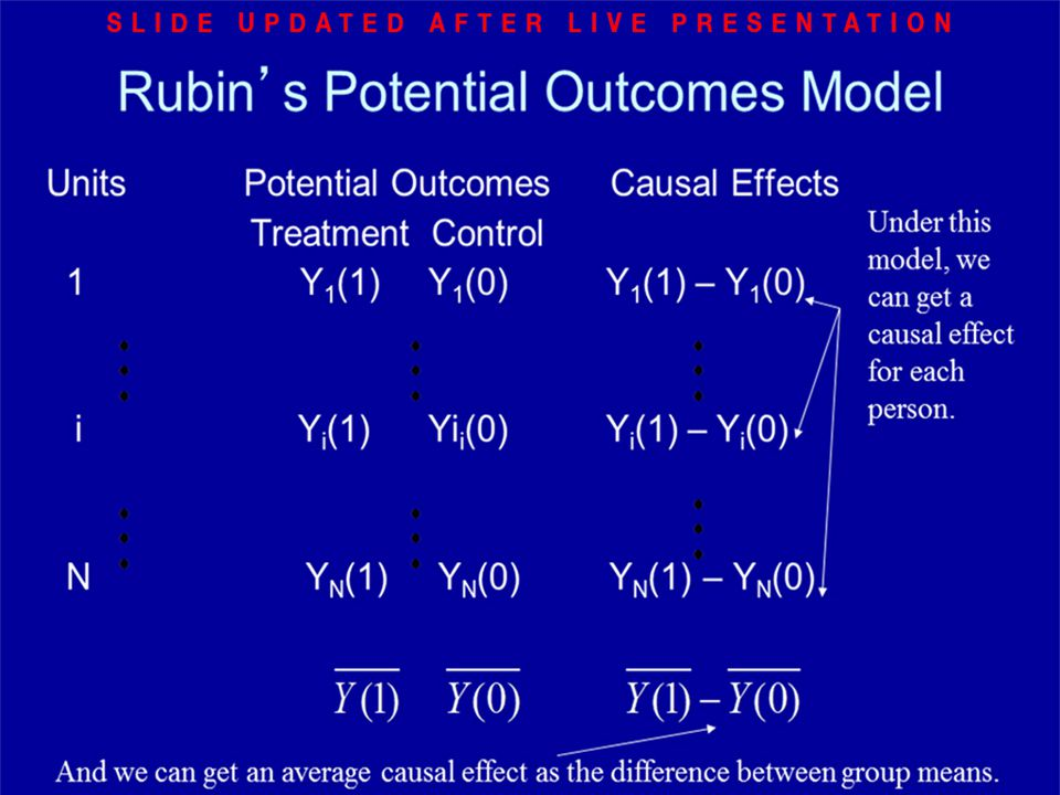 Rubin's Potential Outcomes Model