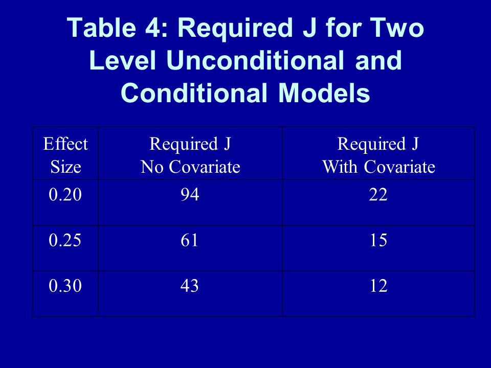 Table 4: Required J for Two Level Unconditional and Conditional Models