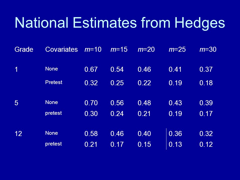 National Estimates from Hedges