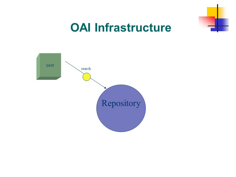OAI Infrastructure user search Repository From Patrick Yott.